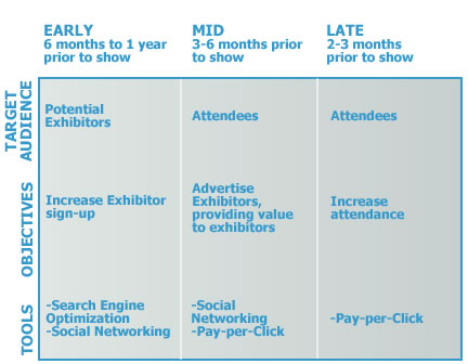 What can Internet Marketing Do for Trade Shows and Conferences ...