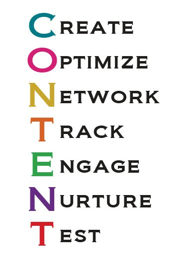 seo content creation and social media content creation are important markeing strategies