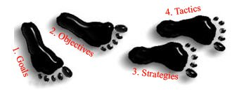 4 steps to a strategic internet marketing plan