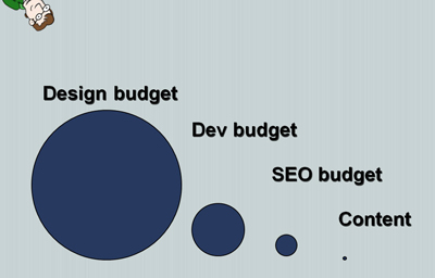 Slide representing the differences in the size of the budget for phases of website development