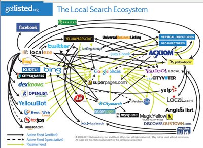 The Local Search Ecosystem by David Mihm