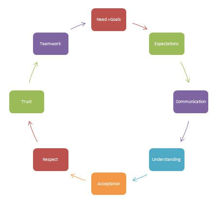 Business Relationships Cycle