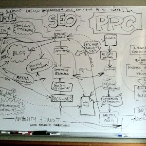 Illustration of how to create an integrated online marketing strategy incorporating SEO, PPC and Social Media Marketing.