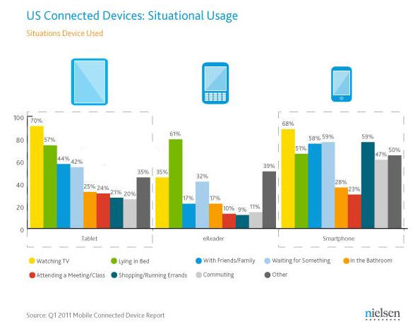 chart showing situational usage of devices