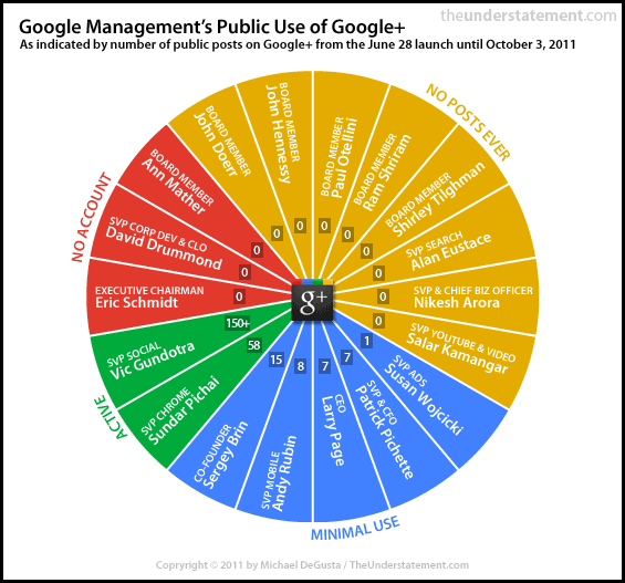 chart showing usage of google plus among google's management