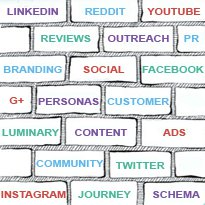 A diagram showing the components of Social Media Marketing services