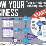 Section of the Grow Your Business Online Infograph by DragonSearch