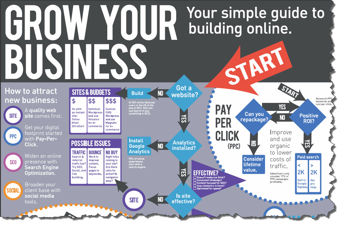 How To Grow Your Business Online Infographic The Complete