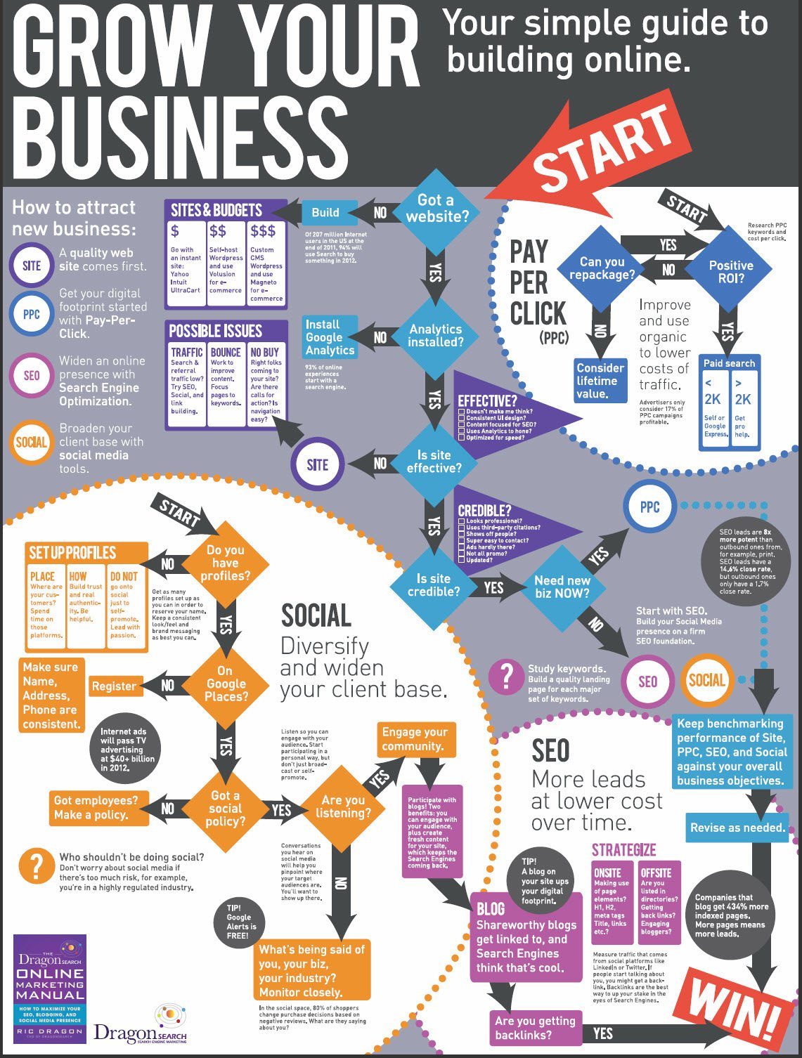 Infographic - Web marketing