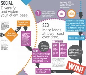 Section of the infographic about how to use seo, ppc and social media to diversify and widen your client base