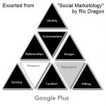 Social Marketology Pyramid on GooglePlus
