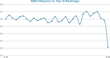 Chart of exact match domains' influence on top 10 rankings