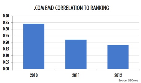 Chart showing that exact match domain rankings are declining.