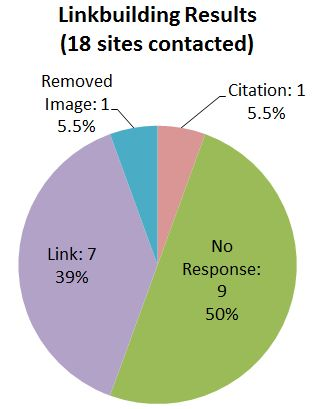 Pie chart showing the linkbuilding results from asking site owners to give us credit for using our image: Of 18 sites contacted response was: 39% 7 backlinks, 5.5% 1 citation, 5.5% 1 removed image, 50% 9 no response.