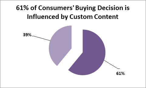 Pie chart showing that 61 % of Consumers' Buying Decisions are influenced by custom content, while 39% are not.