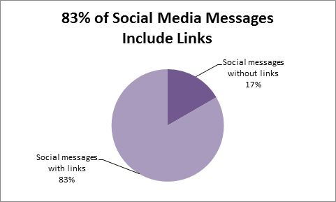 Pie chart illustrating that 83% of social media messages include links to digital content, while 17% do not.