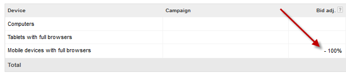 Workaround for Google AdWords Enhanced Campaigns to remove mobile devices from their PPC campaign targeting.
