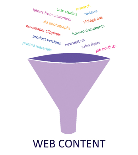 Repurposing Content for the Web