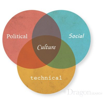Company culture is built from the political, technical and social aspects of the company.