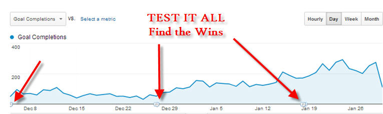 conversion rise from organic traffic due to testing while website was under penalty
