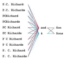 Diagram depicting the many permutations of ways the brand name P.C. Richard & Son could be spelled or misspelled.