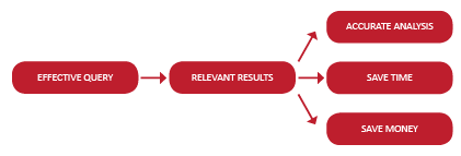 Flowchart showing how an effective query leads to relevant results which results in 3 things: accurate analysis, save time, save money.