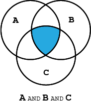 Venn diagram demonstrating the Boolean operator, AND, with three circles labeled A, B, C and their intersection, represented by the Boolean search string A AND B AND C.