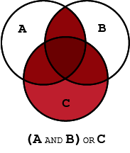 Venn diagram highlighting the union of circle C with the intersection of circles labeled A and B, representing the Boolean search string (A AND B) OR C.