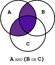Boolean search operators dragon360 venn diagram highlighting the intersection of circle a with the union of circle b with c ccuart