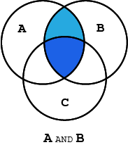 Venn diagram highlighting the intersection of 2 out of 3 circles labled A, B, and C, representing the Boolean search string A AND B