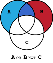 Venn diagram demonstrating the Boolean operator, NOT, with three circles labeled A, B, C and their intersection, represented by the Boolean search string A OR B with the contents of C excluded as represented by A OR B NOT C