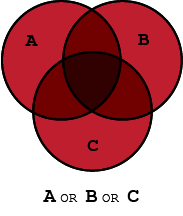 Venn diagram demonstrating the Boolean operator, OR, with three circles labeled A, B, C with their union represented by the Boolean search string A OR B OR C.