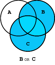 Venn diagram highlighting the union of 2 out of 3 circles, representing the Boolean search string B or C.
