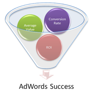 adwords-ecommerce-data-blog-image-featured-11.5.13