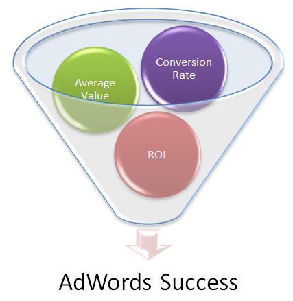 Google AdWords E-commerce Data