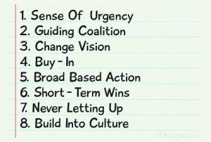 Kotter's Steps of Change