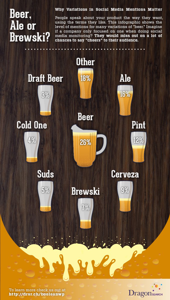 Infographic using beer variations to show how boolean with social media monitoring