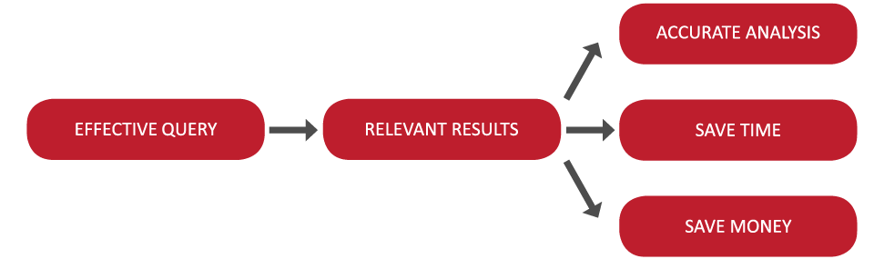 A chart outlining the results of effective query writing.