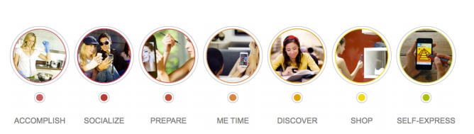 The 7 mobile moments segments found by the AOL research study.