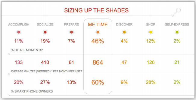 The results of the 7 Shades of Mobile research study.