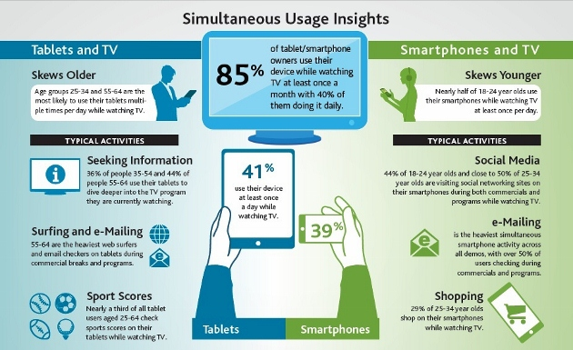 Nielsen Connected Devices Study Q2 2012 presenting mobile device simultaneous usage statistics.