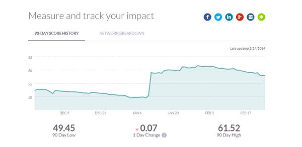 Klout score history interface