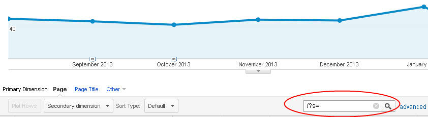 Screen shot of a Google Analytics graph and search