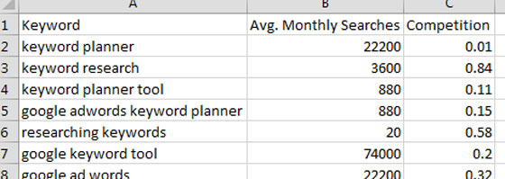 A screenshot showing a keyword plan in an Excel spreadsheet with only three fields