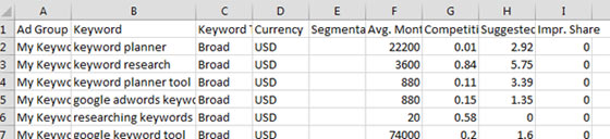 A screenshot of a keyword plan in an Excel spreadsheet