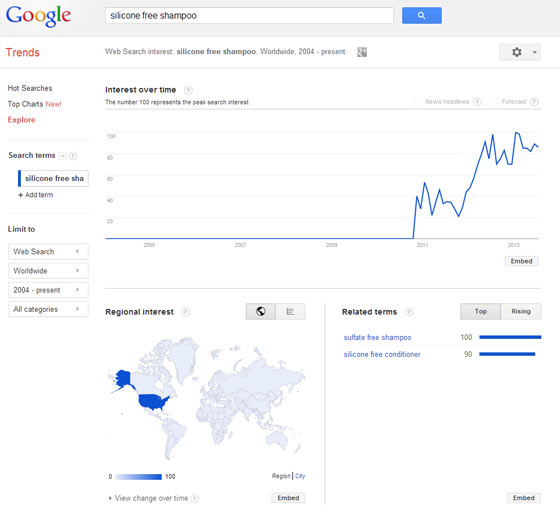 A screenshot of Google Trends showing results for the keywords silicone free shampoo