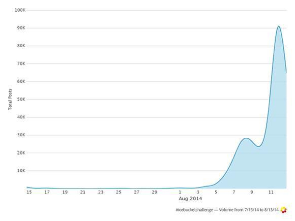 Graph showing the #IceBucketChallenge hashtag from 7/15/14 - 8/13/14 from Digiday