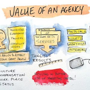 A drawing depicting the value of a digital marketing agency