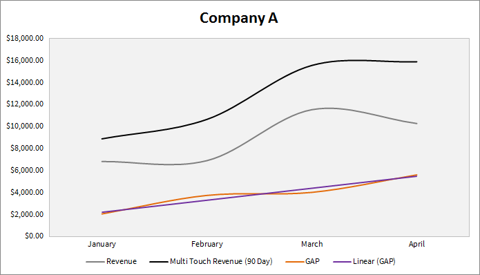 Gap analysis for a 2 year old startup company.