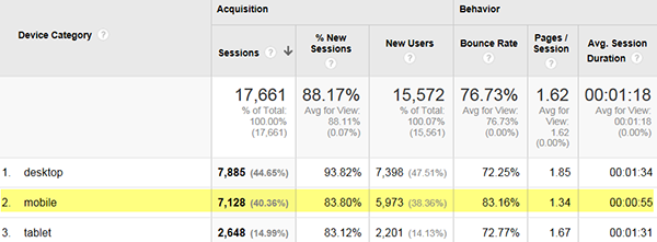 Screeenshot in google analytics of mobile user behavior